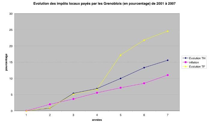 &volution des impôts de 2001 à 2007 (graphique)