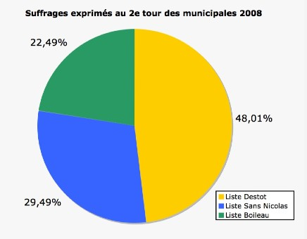 résultats des élections municipales 2008