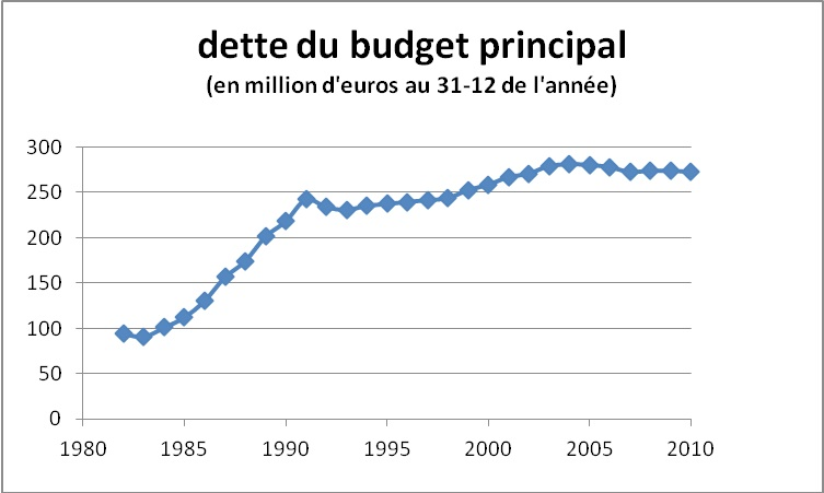 budget2013-dette
