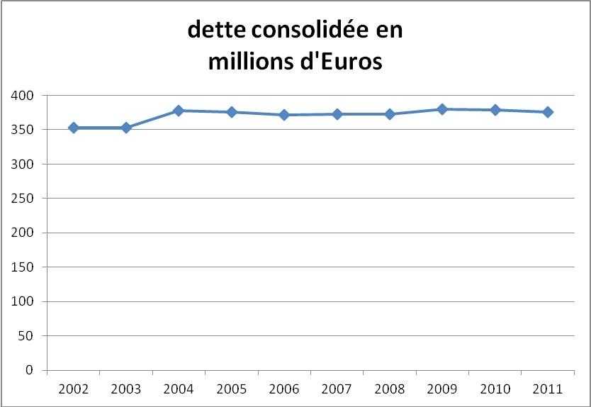 budget2013-detteConsolidee