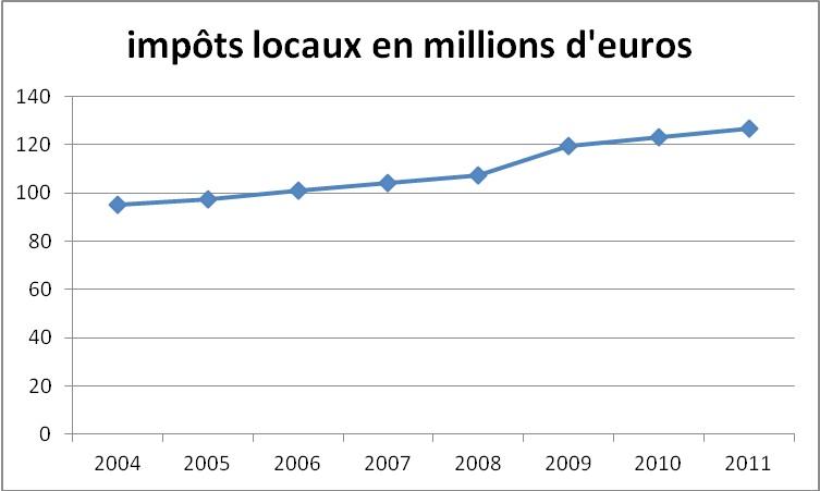 budget2013-impots