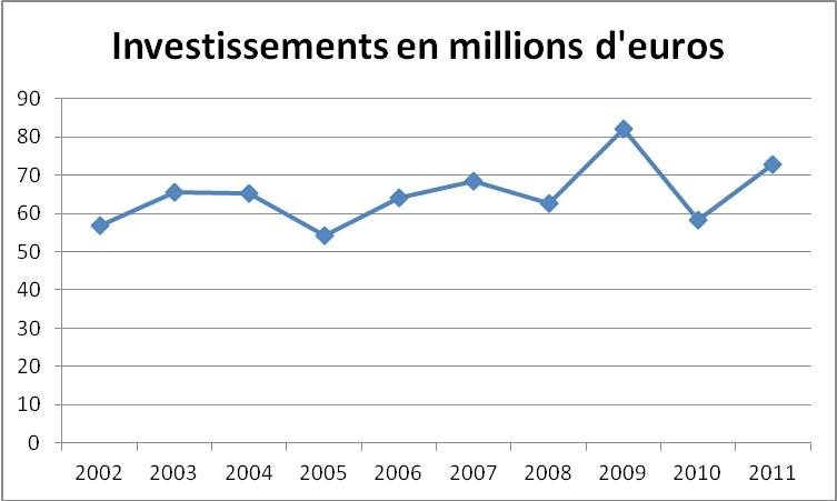 budget2013-investissement