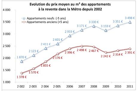 2000-2011EvolPrixm2Revente