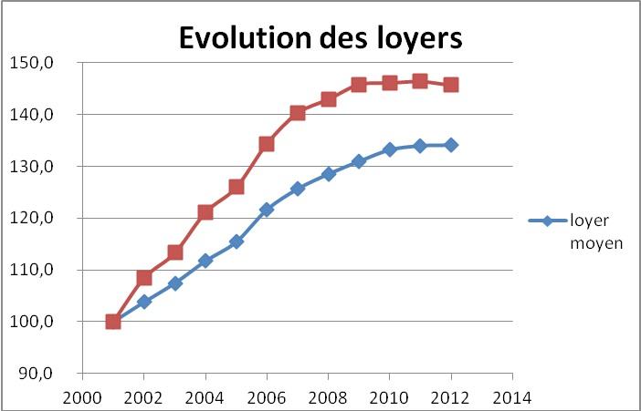 2000-2012EvolPrixLoyersGrenoble