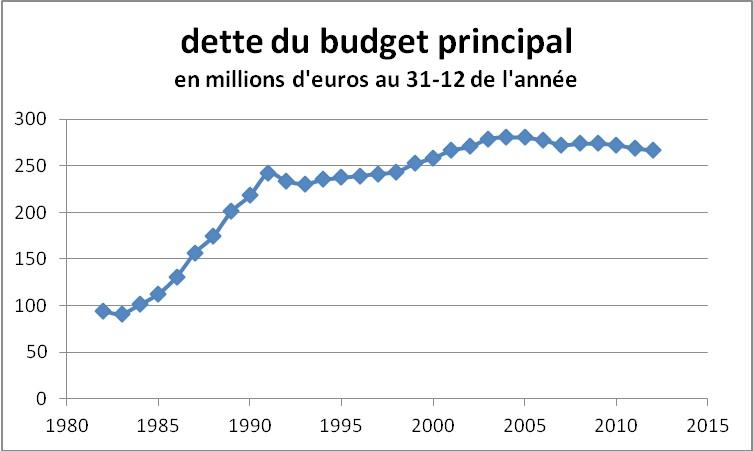 Grenoble1982-2012BPdette