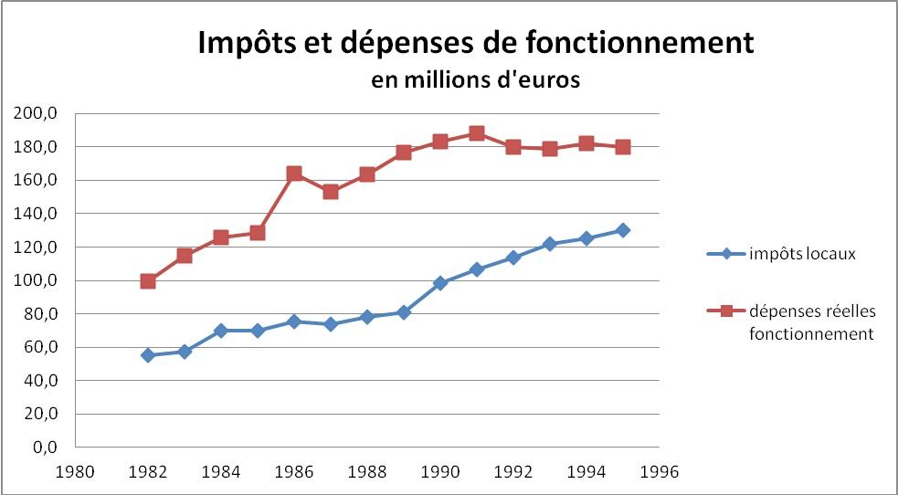 Grenoble1982-2012BPimpotsDepensesFonct