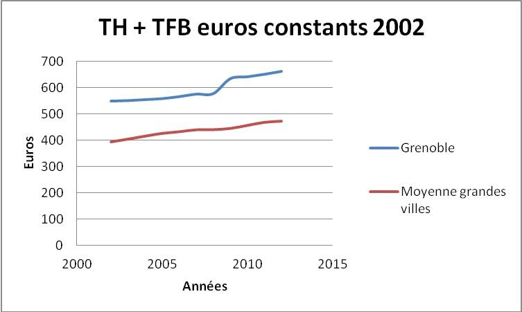 TH-TFB2000-2015-GrenobleAutresVilles