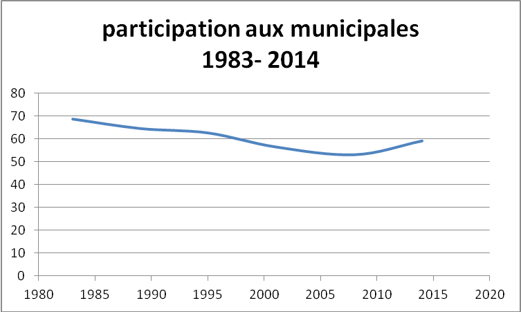 ParticipationMunicipales1983-2014