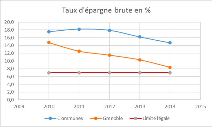 taux-epargne-brute-Grenoble
