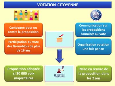 Dispositif-votation