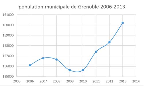 PopulationGrenoble1