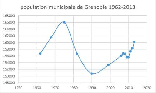 PopulationGrenoble2