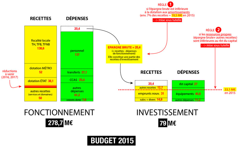 schema-budget-municipal