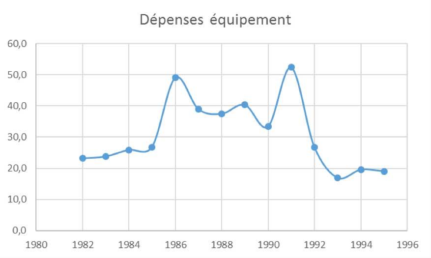 depenses-equipement-depuis-82