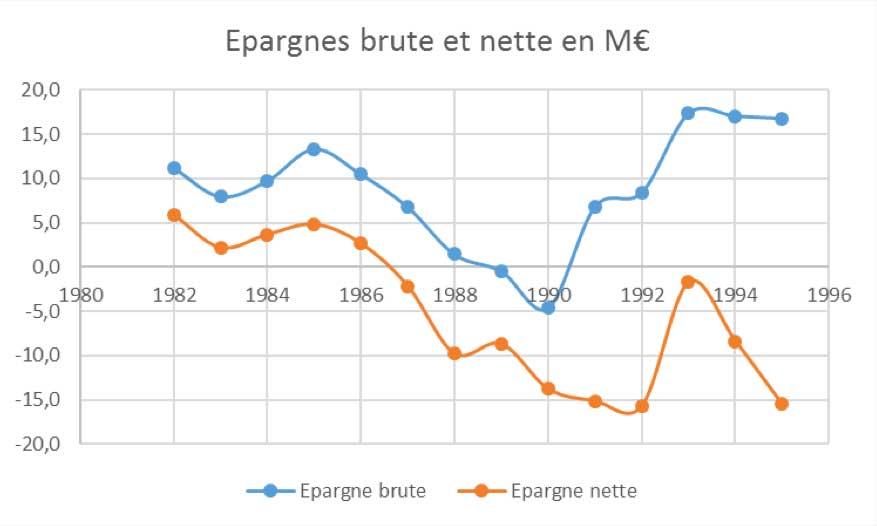 epargnes-depuis-82