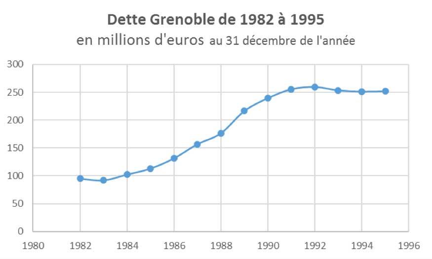 dette-depuis-82
