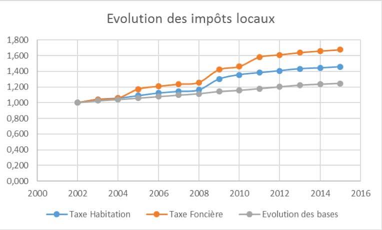 evolutions-impots-grenoble