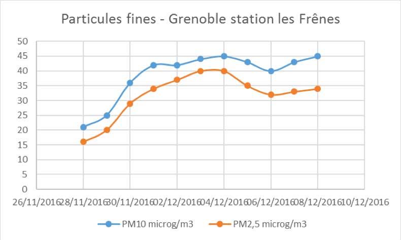 pollution-fresnes12-2016