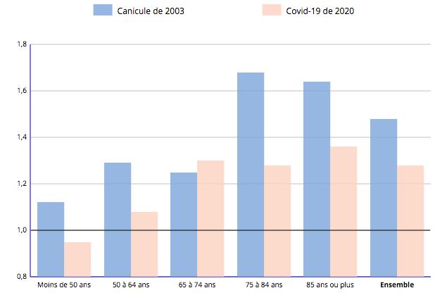 Mortailité respectivres de la canicue de 2003 et du Covid19
